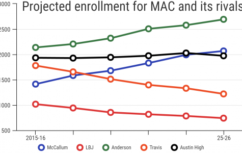 AISD, MAC caught in a numbers game
