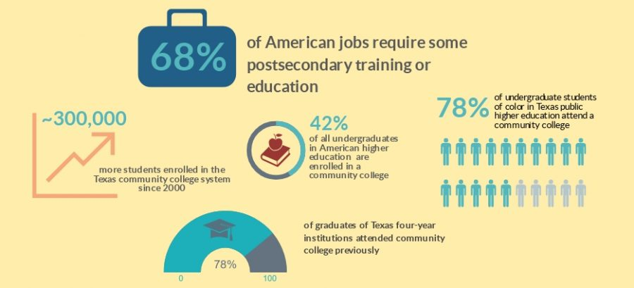 Two-year colleges offer many pluses