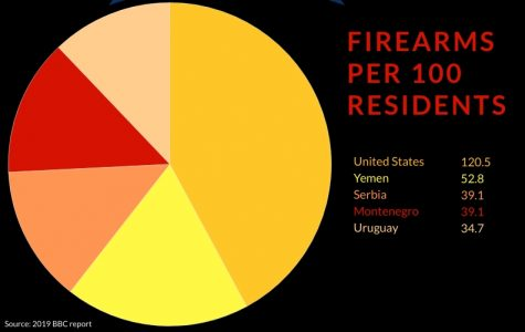 Firearm possession in the United States is more than double per capita than any other nation in the world. Infograph by Grace Van Gorder.