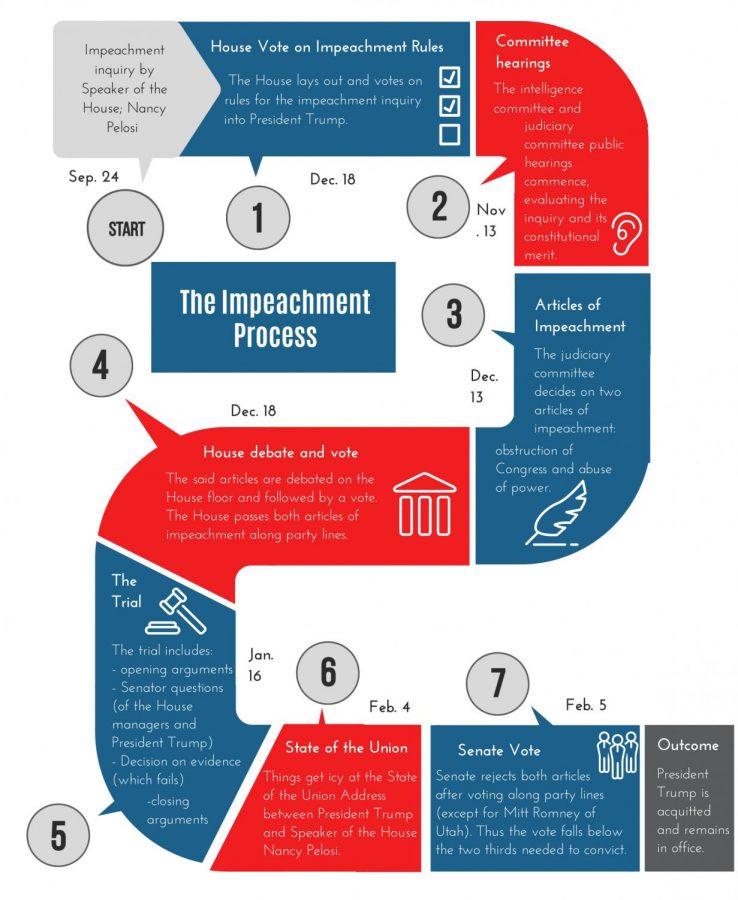 Impeachment-process (3)