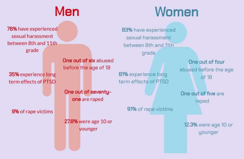According to an American Association of University Women survey conducted in 2002, 83 percent of women and 76 percent of men experience sexual harassment at least once between eighth and eleventh grade. Sources: American Association of University Women, National Sexual Violence Resource Center. Graphic by Evelyn Griffin.